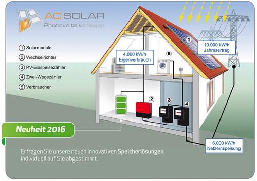solar verg tungss tze 2016 2017 f rderungen solarenergie. Black Bedroom Furniture Sets. Home Design Ideas