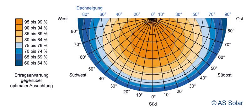 Solarzellen ausrichtung